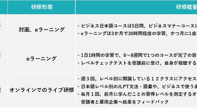 企業単位ではなく、その地域で働く全ての外国人スタッフが利用できる日本語教育サービスを、民間事業者へ委託する形で実施しているのは3都県3事業