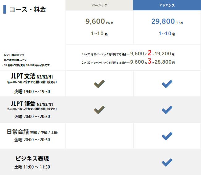 オンライン日本語教育サービス「日本語ブリッジ」の料金表