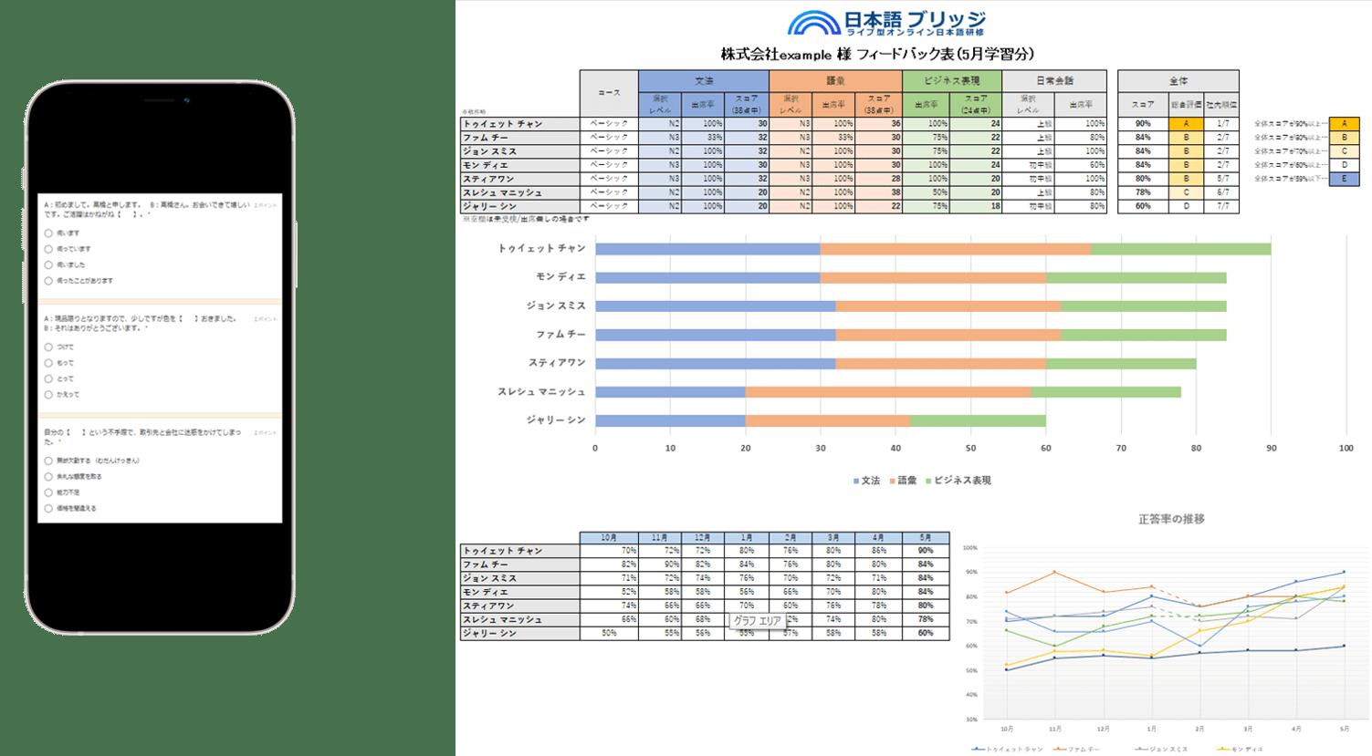 月1回、日本語のテストをし、テスト結果と出席率を企業へ報告