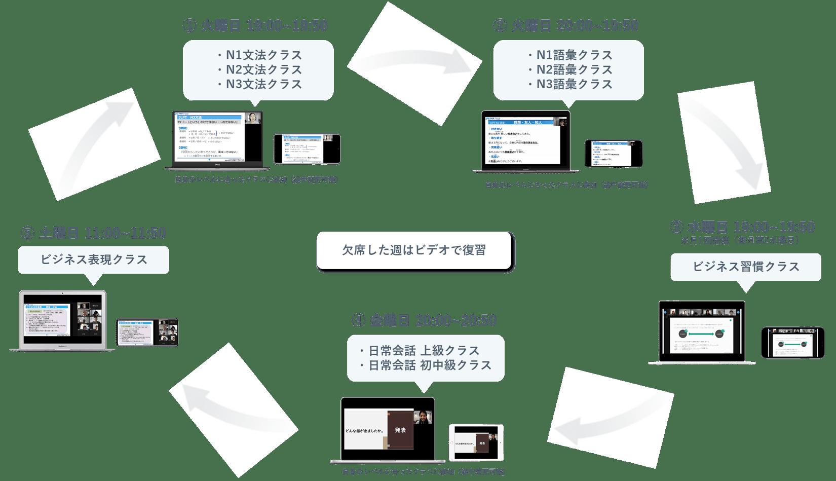 毎週決まった曜日・時間に開講される日本語ライブレッスンに参加して学習を進め、月1回のテストで定着を促進