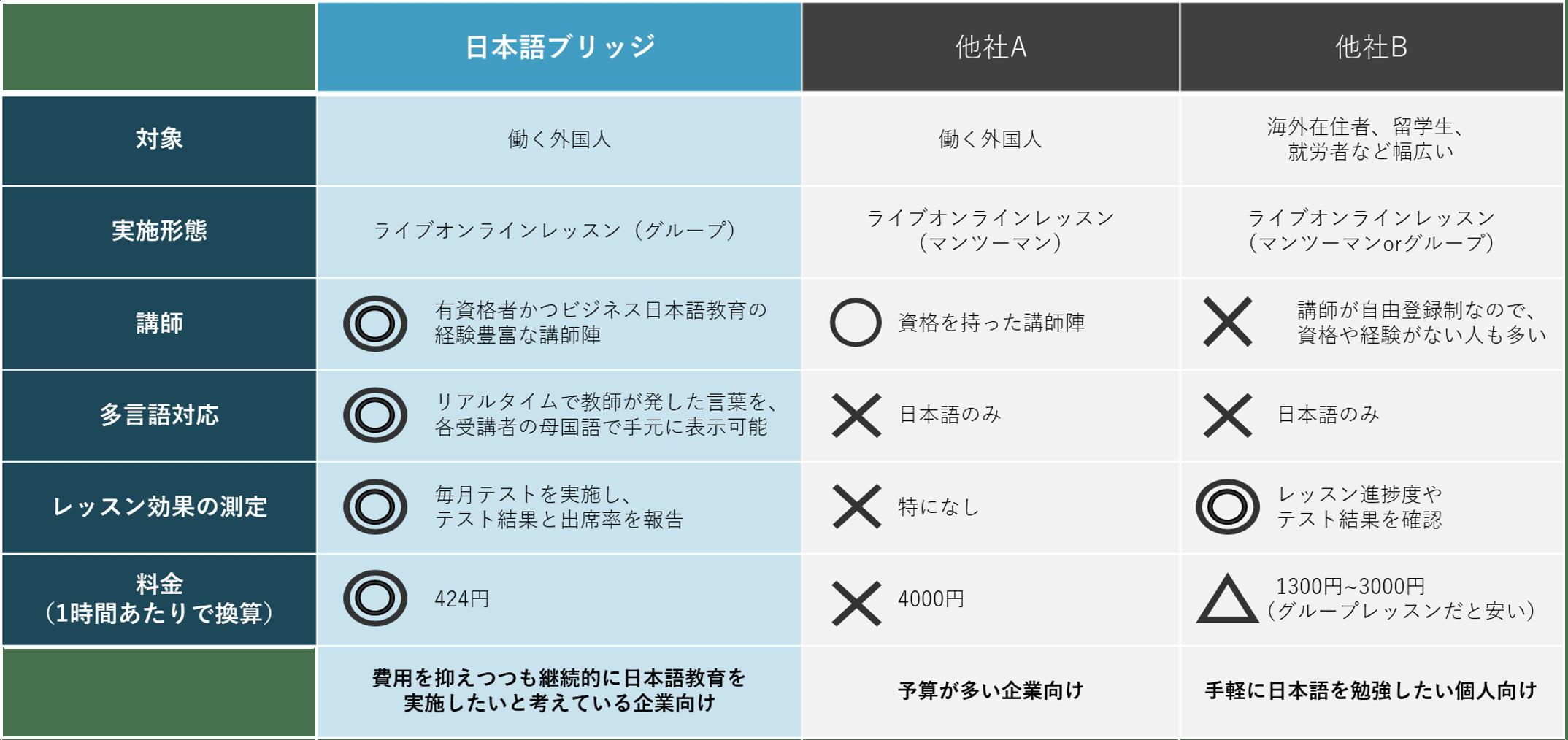 日本語ブリッジと、他のオンライン日本語教育サービスとの比較図