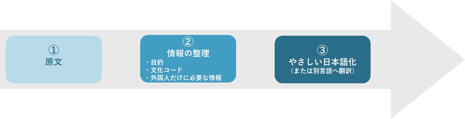 業務で使う文章をやさしい日本語にするときの流れ