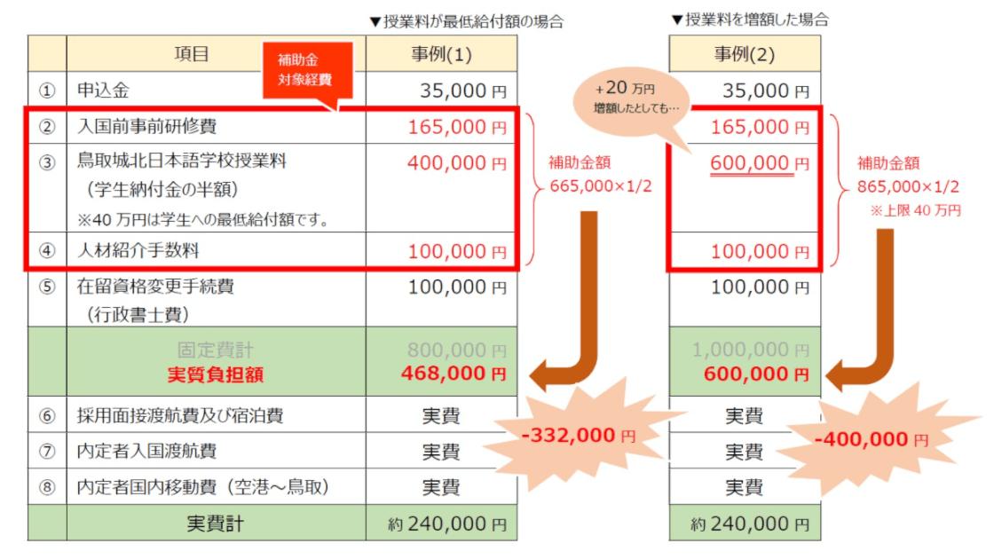 鳥取市外国人材確保・定着支援事業補助金反映後の企業負担の例